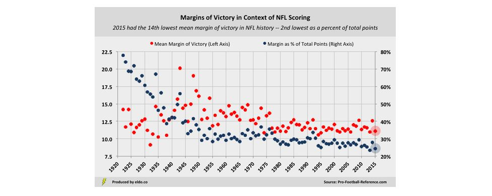 NFL Margins of Victory in Context of NFL Scoring